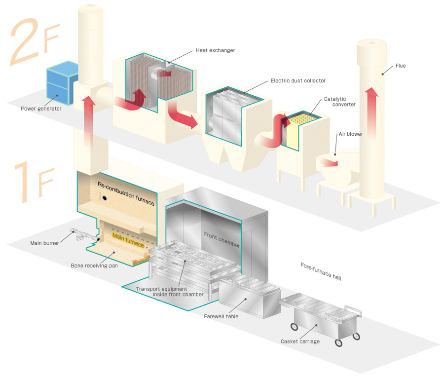 Cremation Furnace Combustion Project Information A